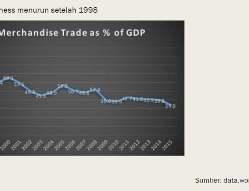 [FKP at LPEM FEB UI] Economic Openness and Exchange Rate Stability