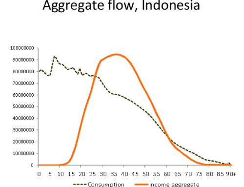 [FKP at LD FEB UI] Population Changes and Accumulation of Wealth in Indonesia