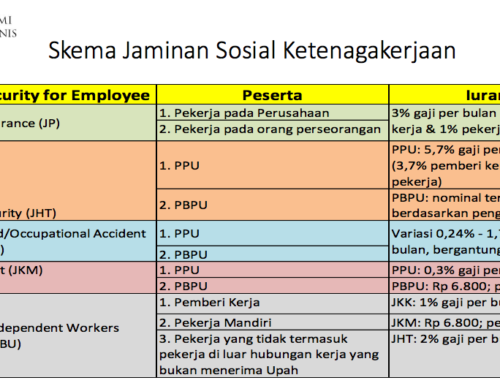 [FKP at LD FEB UI] The Transformation of Social Security in Indonesia